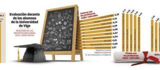 TOP FIVE del profesorado mejor valorado en la UVigo – Limiares